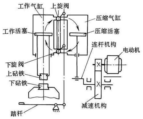 空气锤的工作原理